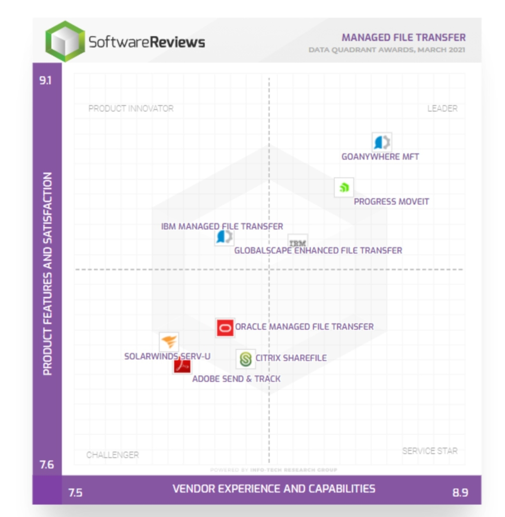 software review quadrant e1618220680257
