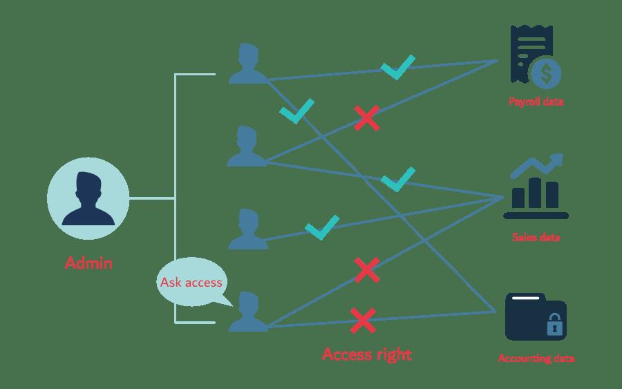 Data governance bbes group