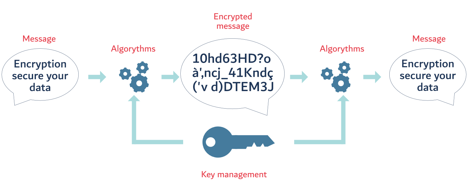 How encryption works? Process