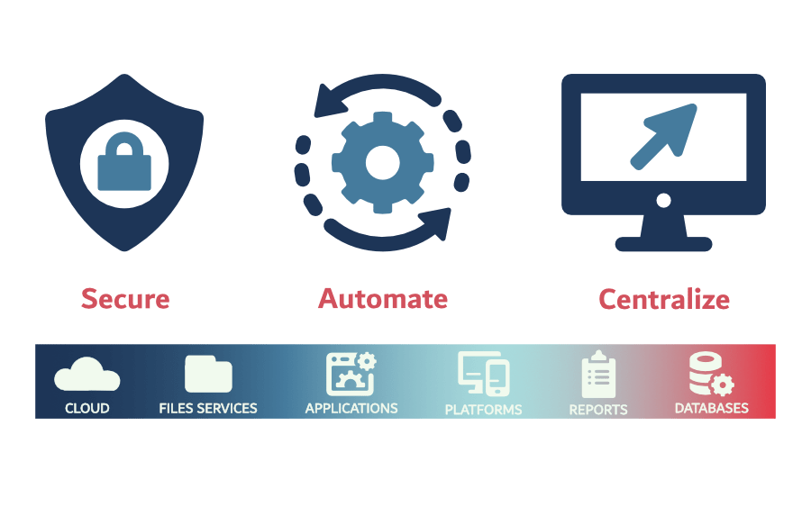 Managed File Transfer solutions