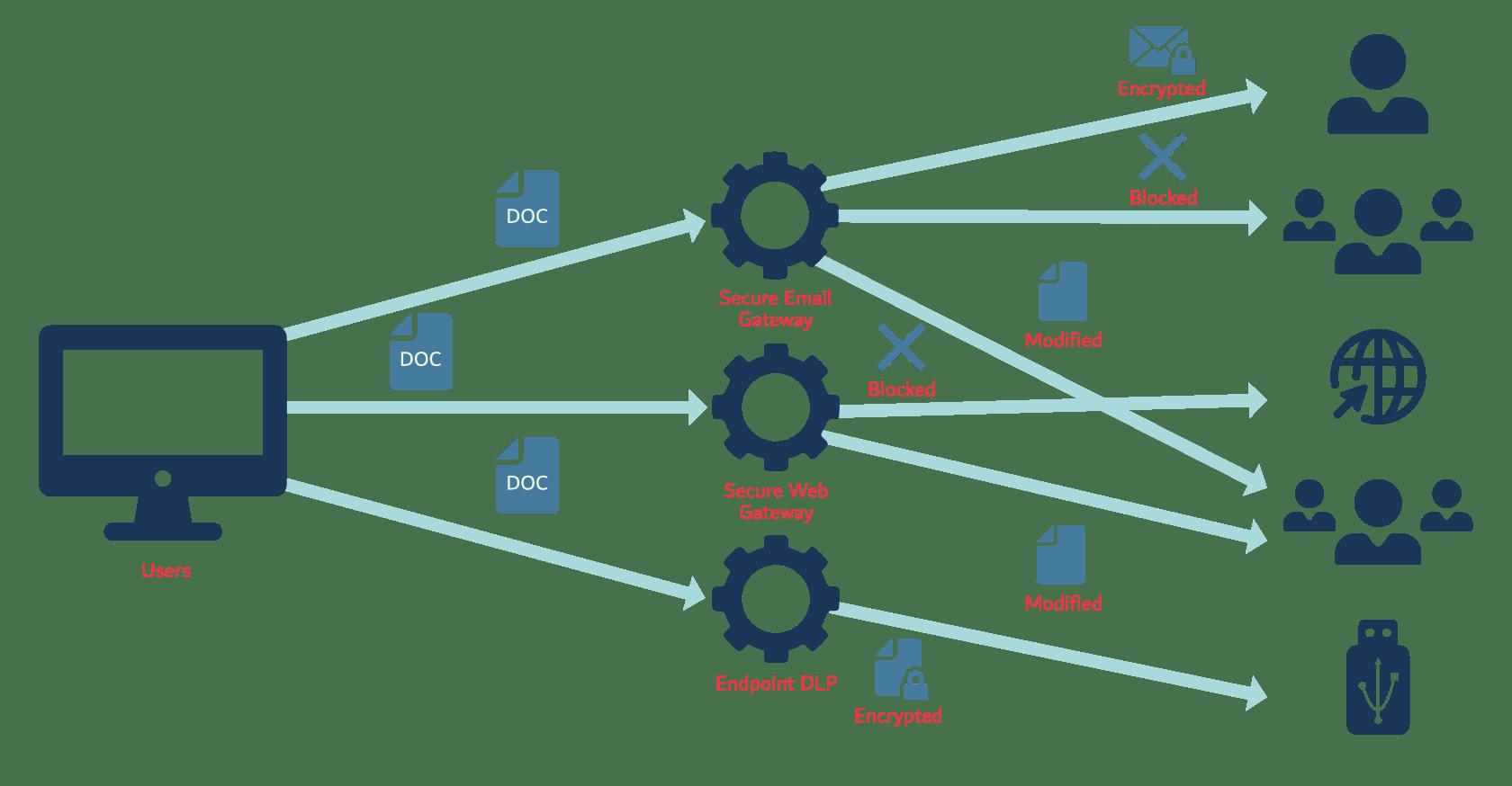 How data loss prevention works